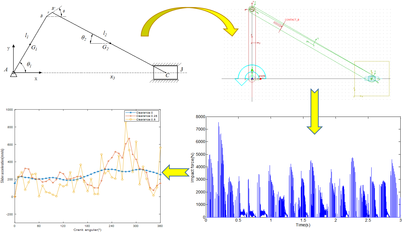 Dynamic analysis of slider-crank mechanism with clearance fault
