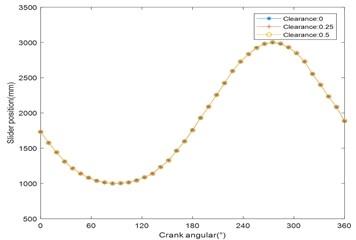 Displacement response curve