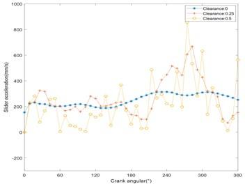 Acceleration response curve