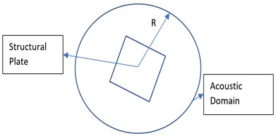 Acoustic enclosure and velocity boundary condition application