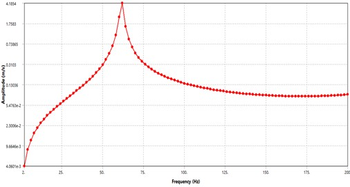 Frequency response of vibrating plate