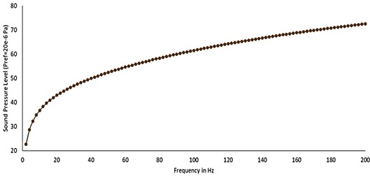 Sound pressure level vs frequency