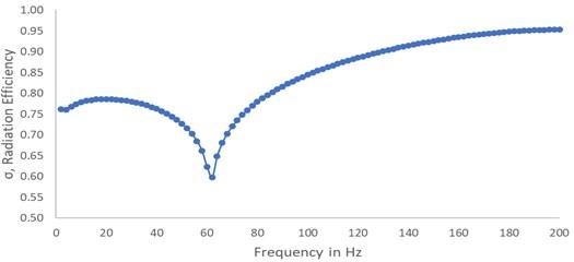 Sound radiation efficiency