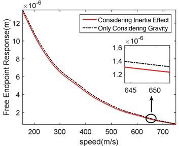 Speed-response contrast diagram