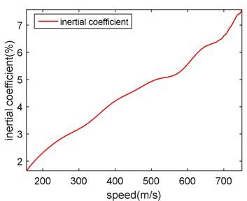 Speed-inertia coefficient diagram