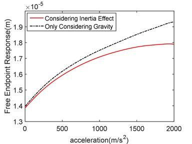 Acceleration-response contrast diagram