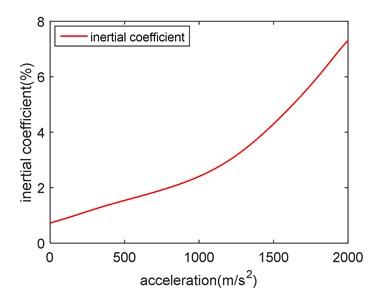 Acceleration-inertia coefficient diagram
