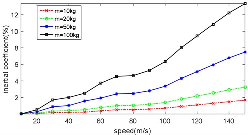 Inertial coefficient of moving load with different mass and speed