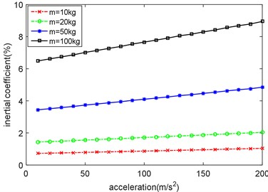 Inertial coefficient of moving load with different mass and acceleration