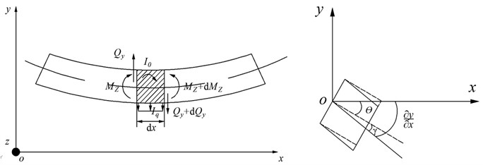 Timoshenko beam micro-unit force and deformation diagram