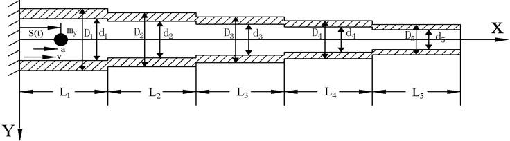 Five-stepped cantilever beam model diagram