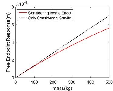 Mass-response contrast diagram