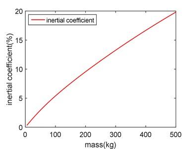 Mass-inertia coefficient diagram