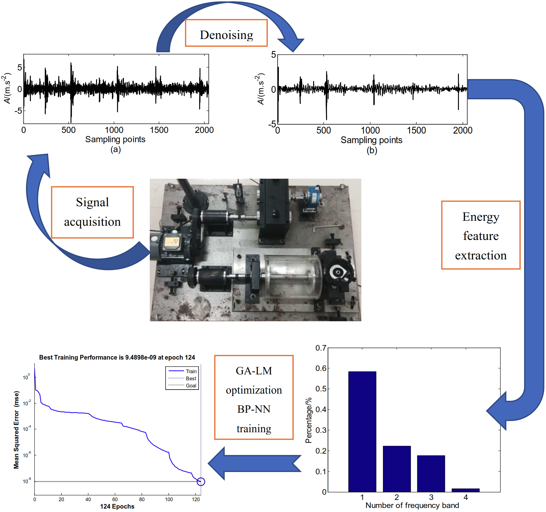 Fault diagnosis method of gear based on lifting wavelet packet and combined optimization BP neural network