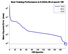 GA optimization BP-NN training process