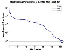 GA-LM optimization BP-NN training process