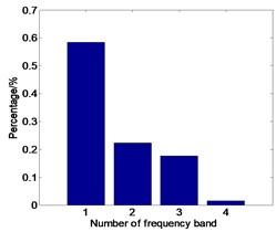Signal failure energy spectrum distribution