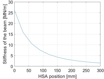 Simulated results for the deflection and stiffness of the beam. HSA position 0 mm corresponds  to the upper position of the HSA and 300 mm to the lower position of the HSA