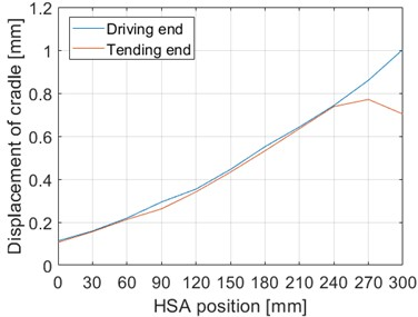 The horizontal displacement of the cradle at a constant 2000 N force in different  HSA positions. HSA position 0 mm corresponds to the upper position  of the HSA and 300 mm to the lower position of the HAS