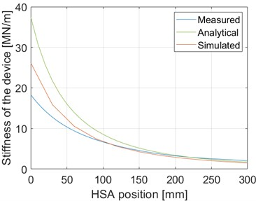 Measured, analytical and simulated stiffness curves as a function of HSA position. HSA position 0 mm corresponds to the upper position of the HSA and 300 mm to the lower position of the HSA