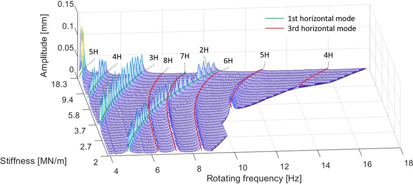 Peak values of the displacement measurement (center point movement) at a certain rotating frequency and stiffness. Different modes are color-coded, and each ridge denotes a harmonic component