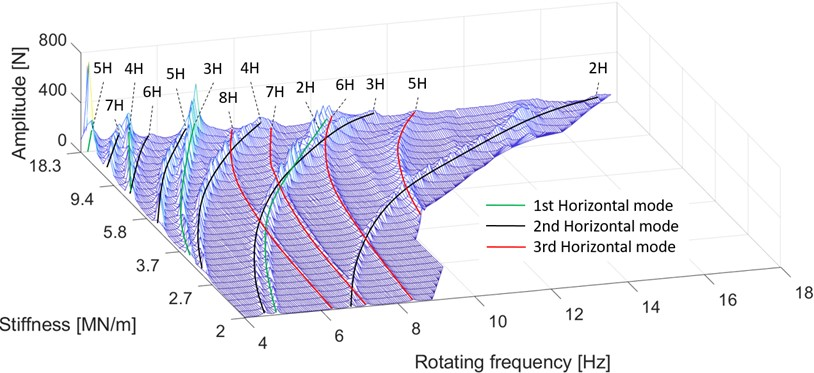 Peak values of the radial bearing force measurement at a certain rotating frequency and stiffness. Different modes are color-coded, and each ridge denotes a harmonic component