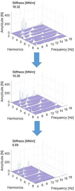 The effect of stiffness variation on the harmonic components. Stiffness decreases when moving downwards. In each measurement, the last presented harmonic component is the last significant one