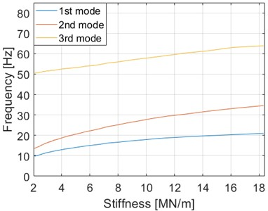 The effect of stiffness on natural frequencies