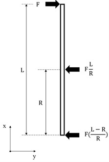 The structure of the device converted into a free body diagram: a) original beam and its support,  b) free body diagram, c) free body diagram with point loads in relation to force F