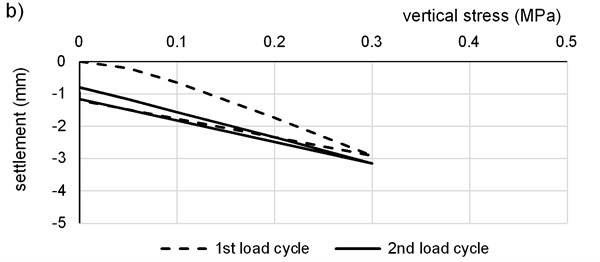 Typical load/settlement curves for PLT test:  a) on the subgrade, b) on the 1st FC layer, c) on the 2nd FC layer