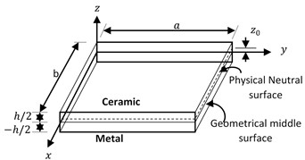 Material geometry and coordinates  system of the functionally graded plate