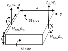 Boundary conditions for displacements and forces for a plate element