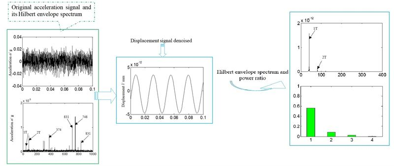 Fault diagnosis of aero-hydraulic pump based on casing vibration signal