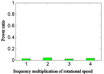 PR calculated according to HES of a4 for a) acceleration signal and  b) displacement signal- imbalance fault-scheme B