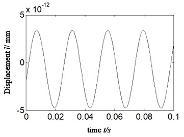 a) autocorrelation function of a4, b) HES of autocorrelation function of a4 and  c) calculated power ratio-imbalance fault-proposed new method: scheme C