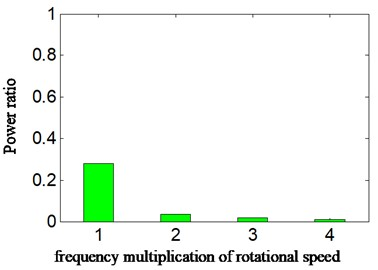 Normal running for a) displacement signal, b) autocorrelation function of a4, c) calculated power ratio-scheme C and d) calculated power ratio according to different scheme