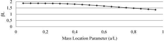 Effect of mass loading on natural frequency of Mode I