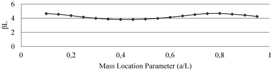 Effect of mass loading on natural frequency of Mode II