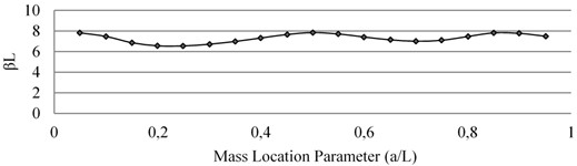 Effect of mass loading on natural frequency of Mode III