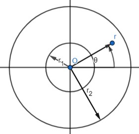 Schematic diagram and coordinate system of annular circular plate