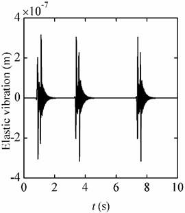 Elastic vibration responses (jerk = 4 g/s)