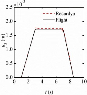 Displacement responses of the free end under the unidirectional variable accelerations