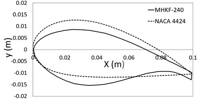 NACA 4424 and MHKF-240  hydrofoil profile