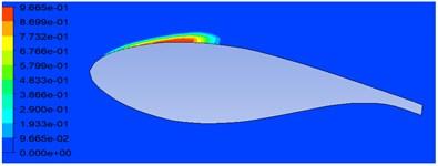 Vapor volume fraction on  MHKF-240 hydrofoil