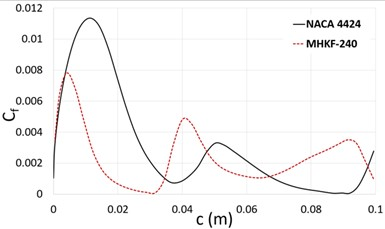 Skin friction coefficient at the suction  side of hydrofoil