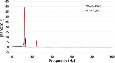 Power spectral density of lift coefficient versus frequency