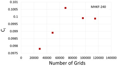 Time averaged lift coefficient against the grid numbers