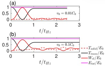 The evolution of various energy components with time during an elastic impact (ν= 0.49).  The initial velocity of the sphere is a) v0=0.01C0 and b) v0=0.1C0