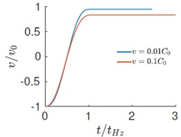 a)-b) Evolution velocity and force with time, c) force versus displacement response during impact