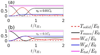 The evolution of various energy components with time during an elasto-plastic impact (ν= 0.3). The initial velocity of the sphere is a) v0=0.01C0 and b) v0=0.1C0
